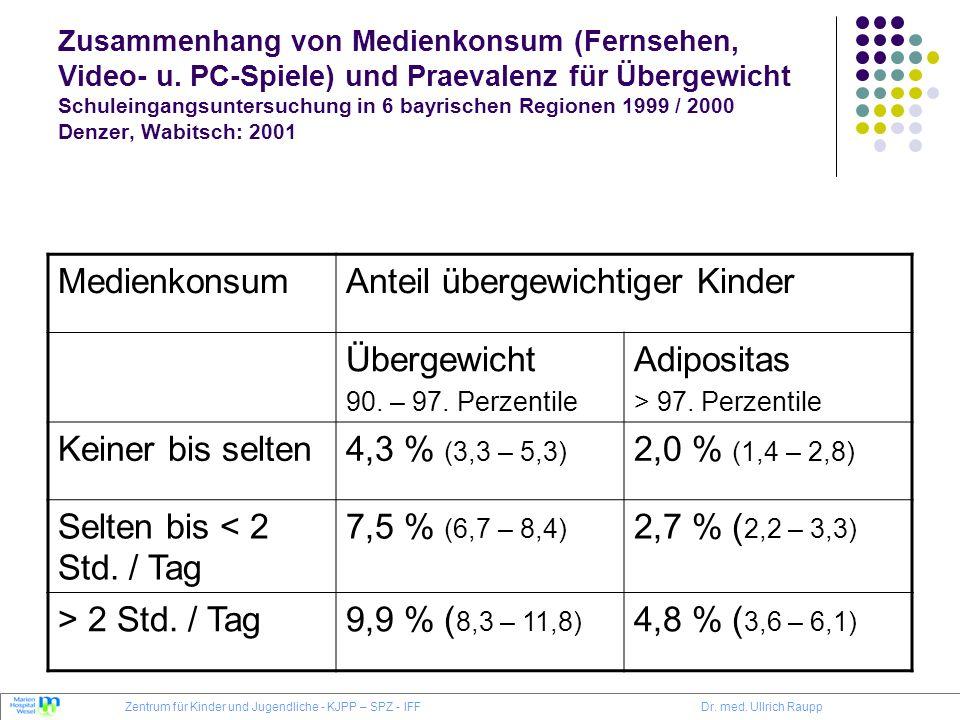 Zusammenhang von Medienkonsum (Fernsehen, Video- u. PC-Spiele) und Praevalenz für Übergewicht Schuleingangsuntersuchung in 6 bayrischen Regionen 1999