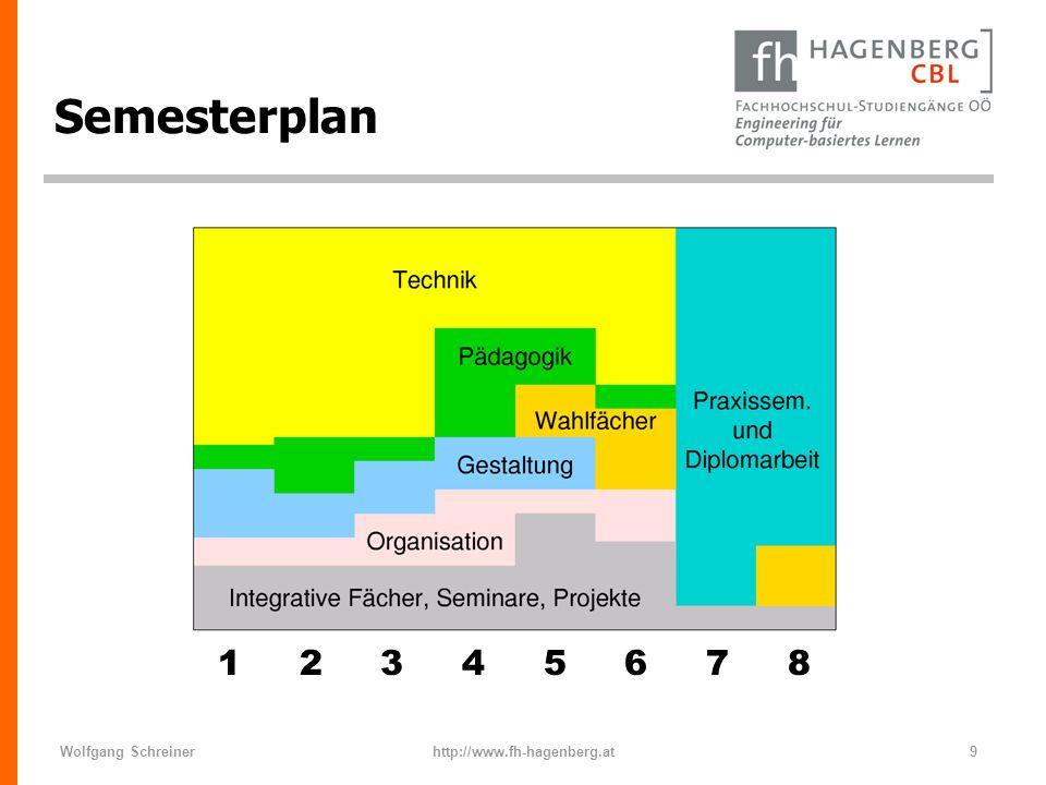 Wolfgang Schreinerhttp://www.fh-hagenberg.at60 Werkzeug-Kasten n Web-Content Management System n Verwaltung von Lehrveranstaltungs-Seiten.