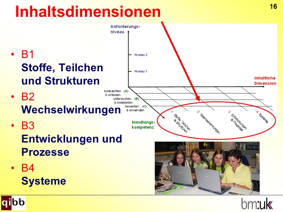 Inhaltsdimensionen B1 Stoffe, Teilchen und Strukturen B2 Wechselwirkungen B3 Entwicklungen und Prozesse B4 Systeme 16