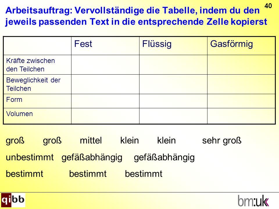 40 Arbeitsauftrag: Vervollständige die Tabelle, indem du den jeweils passenden Text in die entsprechende Zelle kopierst FestFlüssigGasförmig Kräfte zw
