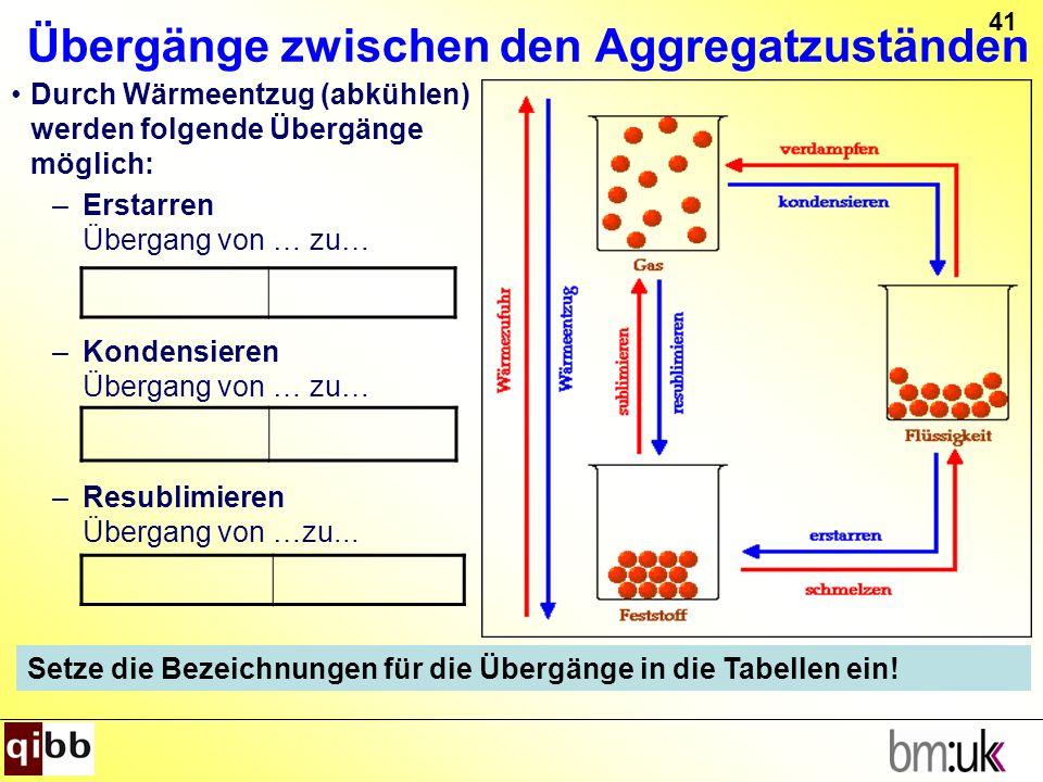 41 Übergänge zwischen den Aggregatzuständen Durch Wärmeentzug (abkühlen) werden folgende Übergänge möglich: –Erstarren Übergang von … zu… –Kondensiere