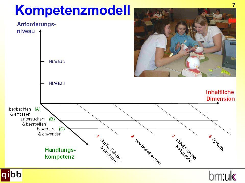 8 Handlungskompetenzen Ausgangspunkt: Naturwissenschaftliche Arbeitsweise A.Beobachten und erfassen B.Untersuchen und bearbeiten C.Bewerten und anwenden