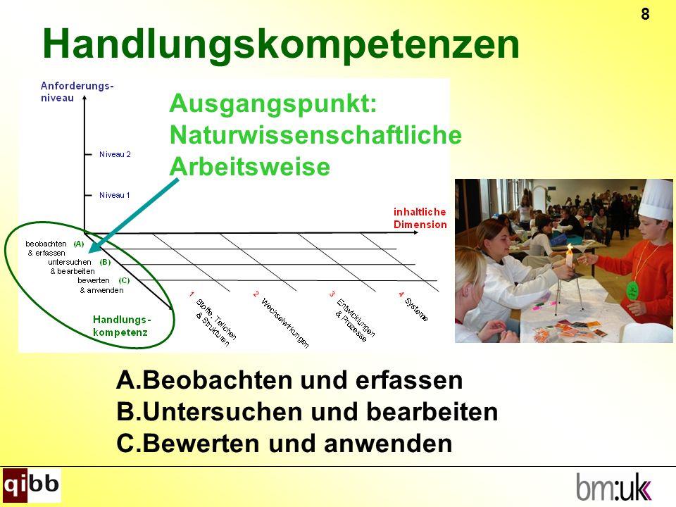 8 Handlungskompetenzen Ausgangspunkt: Naturwissenschaftliche Arbeitsweise A.Beobachten und erfassen B.Untersuchen und bearbeiten C.Bewerten und anwend