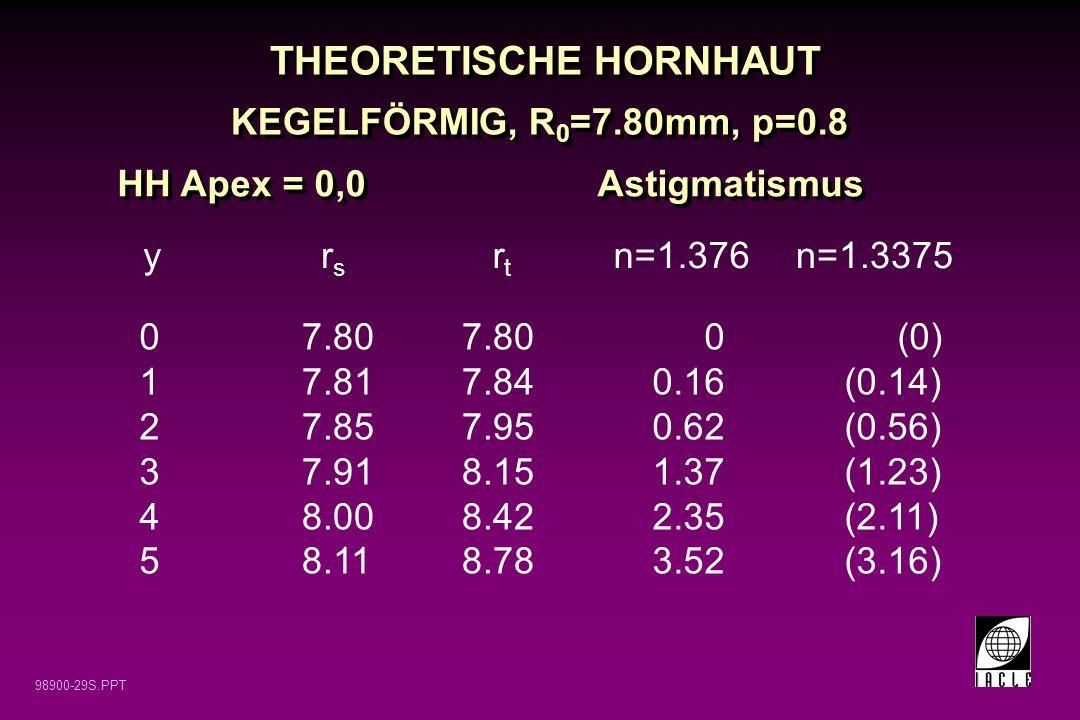 98900-29S.PPT THEORETISCHE HORNHAUT HH Apex = 0,0Astigmatismus 7.80 7.817.84 7.857.95 7.918.15 8.008.42 8.118.78 012345012345 yrsrs rtrt n=1.376 (0) (