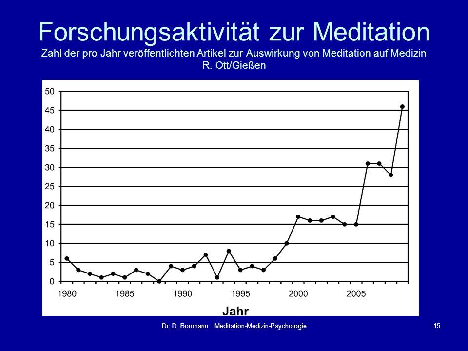 Dr. D. Borrmann: Meditation-Medizin-Psychologie15 Forschungsaktivität zur Meditation Zahl der pro Jahr veröffentlichten Artikel zur Auswirkung von Med