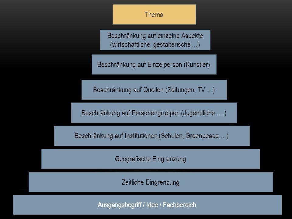 Ausgangsbegriff / Idee / Fachbereich Zeitliche Eingrenzung Geografische Eingrenzung Beschränkung auf Institutionen (Schulen, Greenpeace …) Beschränkun