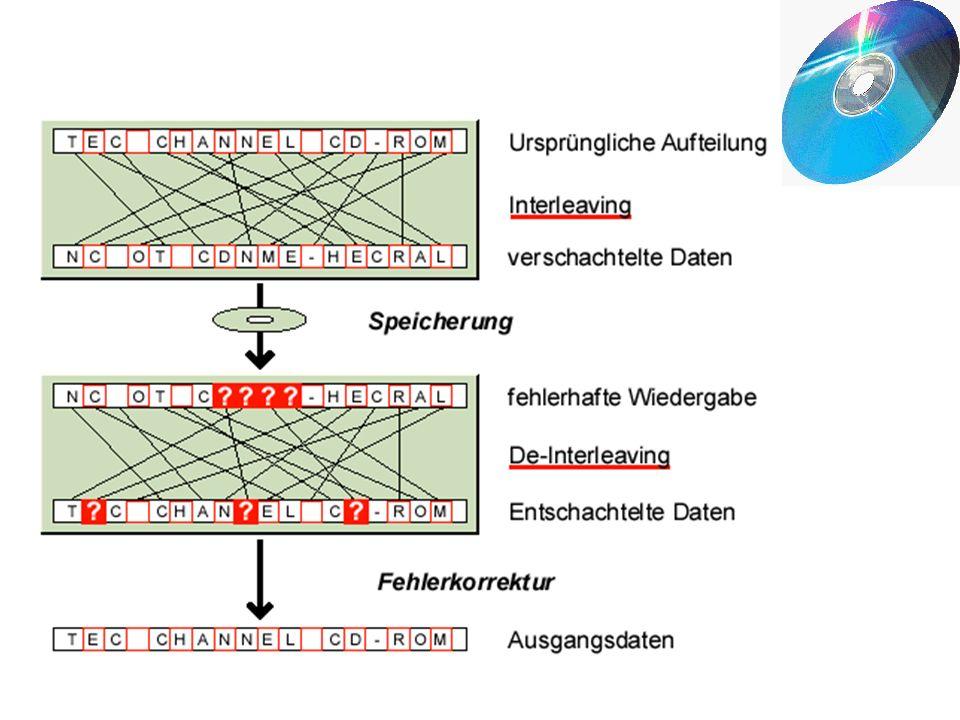 Fehlererkennung und Korrektur : Zu den aufgenommenen Nutzdaten ein Paritätsbits Paritätsbit Flächenfehlern oder Bursts. Interleaving bzw. De-Interleav