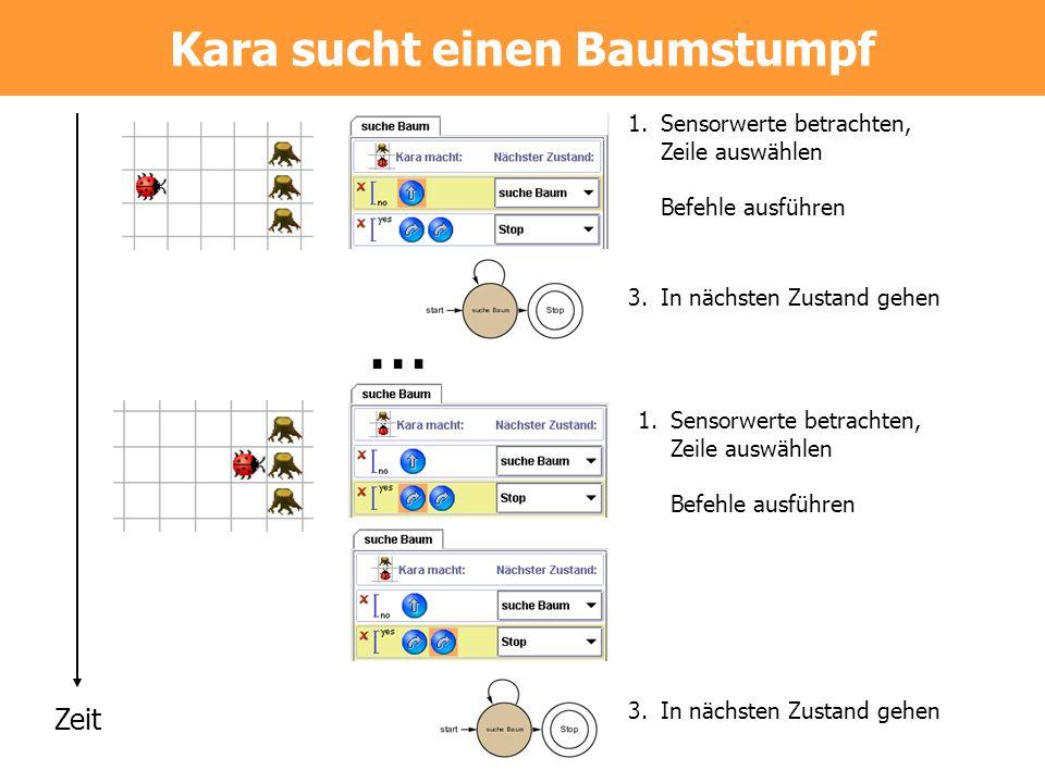Zeit... 1.Sensorwerte betrachten, Zeile auswählen Befehle ausführen 3.In nächsten Zustand gehen 1.Sensorwerte betrachten, Zeile auswählen Befehle ausf