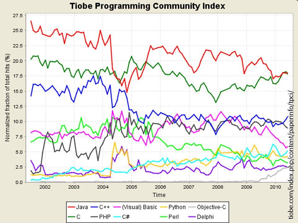 tiobe.com/index.php/content/paperinfo/tpci/