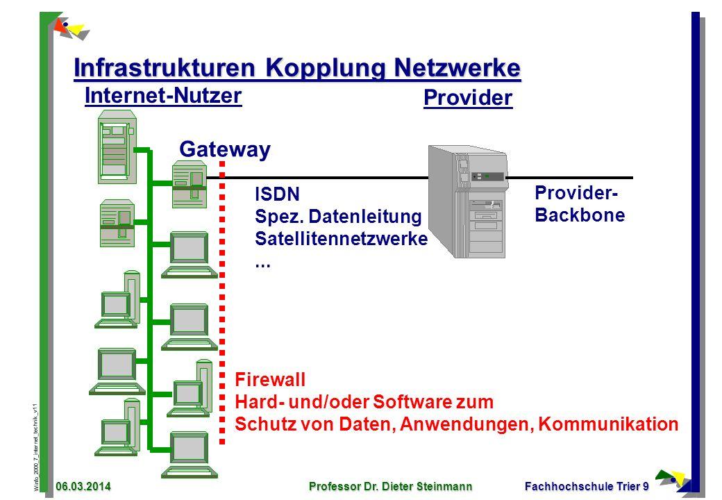 Winfo_2000_7_internet_technik_v11 06.03.2014Professor Dr. Dieter SteinmannFachhochschule Trier 9 Infrastrukturen Kopplung Netzwerke Gateway ISDN Spez.