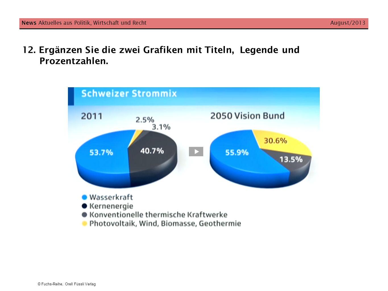 © Fuchs-Reihe, Orell Füssli Verlag News Aktuelles aus Politik, Wirtschaft und Recht August/2013 12. Ergänzen Sie die zwei Grafiken mit Titeln, Legende