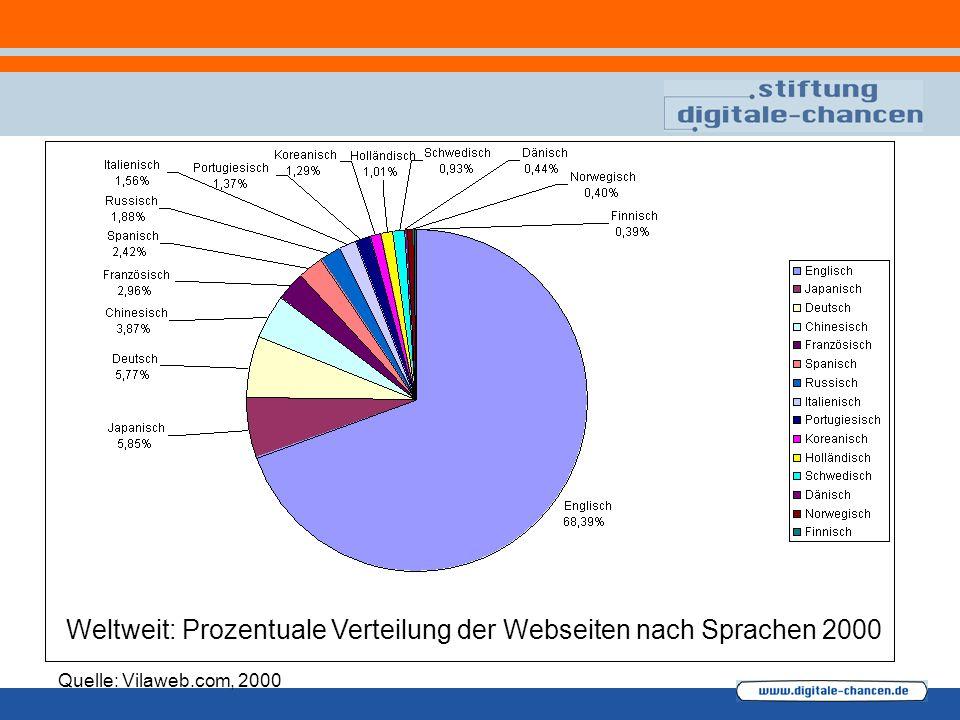Weltweit: Prozentuale Verteilung der Webseiten nach Sprachen 2000 Quelle: Vilaweb.com, 2000