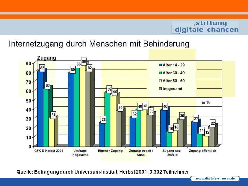Internetzugang durch Menschen mit Behinderung Quelle: Befragung durch Universum-Institut, Herbst 2001; 3.302 Teilnehmer