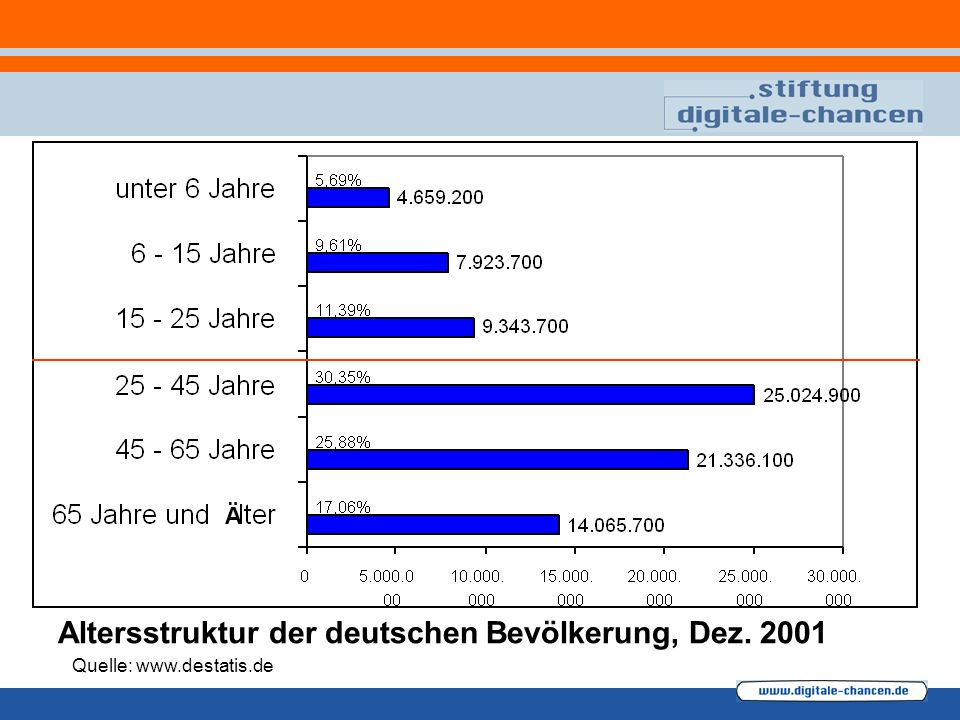 Altersstruktur der deutschen Bevölkerung, Dez. 2001 Quelle: www.destatis.de Ä