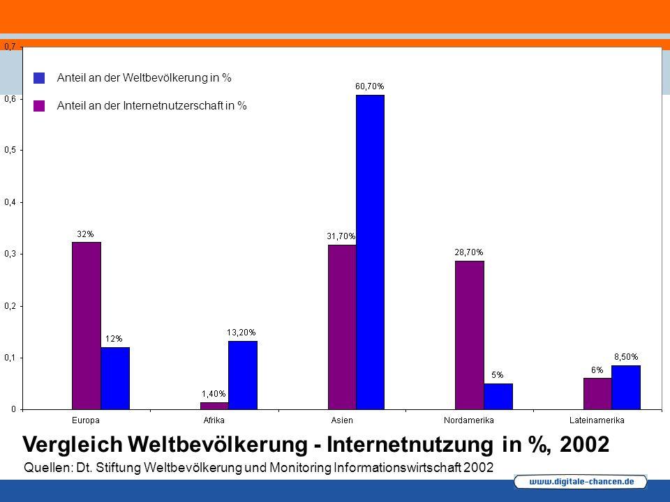 Anteil an der Weltbevölkerung in % Anteil an der Internetnutzerschaft in % Vergleich Weltbevölkerung - Internetnutzung in %, 2002 Quellen: Dt.