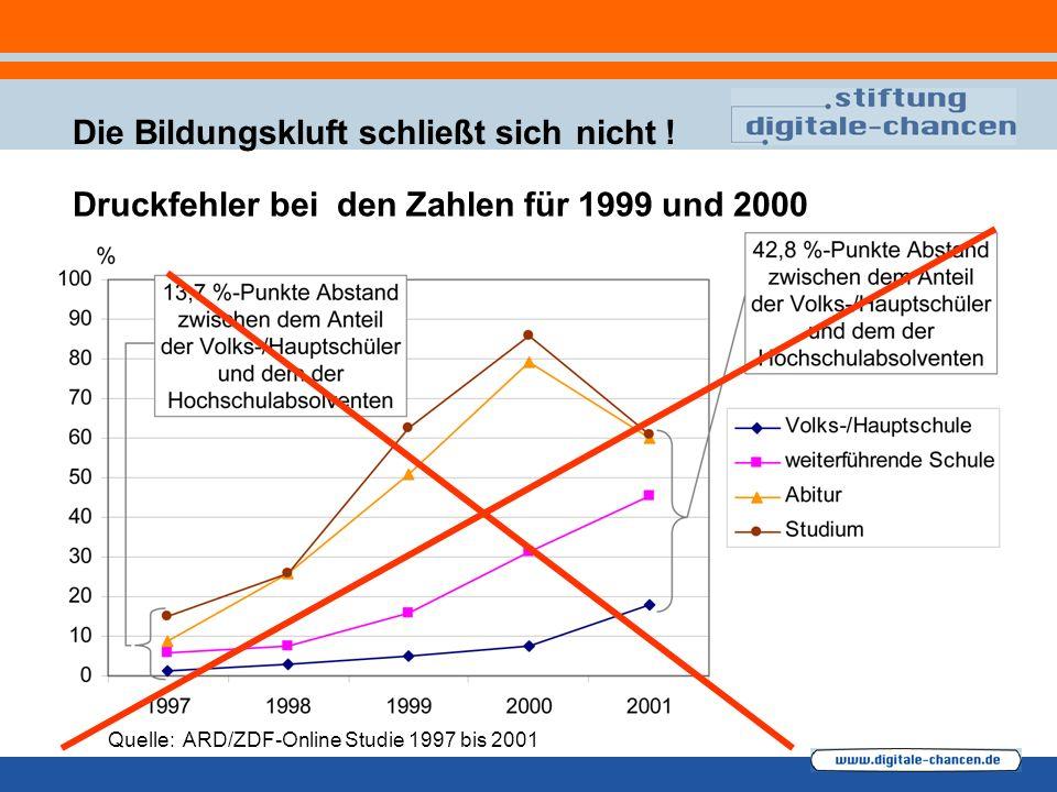 Die Bildungskluft schließt sich Quelle: ARD/ZDF-Online Studie 1997 bis 2001 nicht .