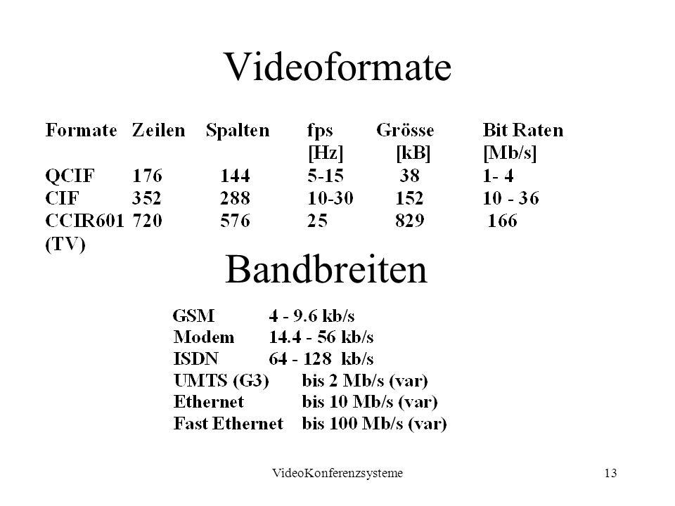VideoKonferenzsysteme13 Videoformate Bandbreiten