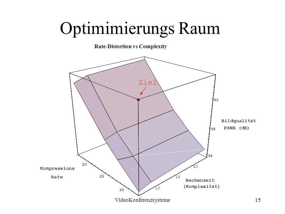 VideoKonferenzsysteme15 PSNR (dB) Bildqualität Rate-Distortion vs Complexity 20 25 30 10 15 20 (Komplexität) Rechenzeit 36 38 40 20 25 30 Rate Kompressions 36 38 40 Optimimierungs Raum Ziel