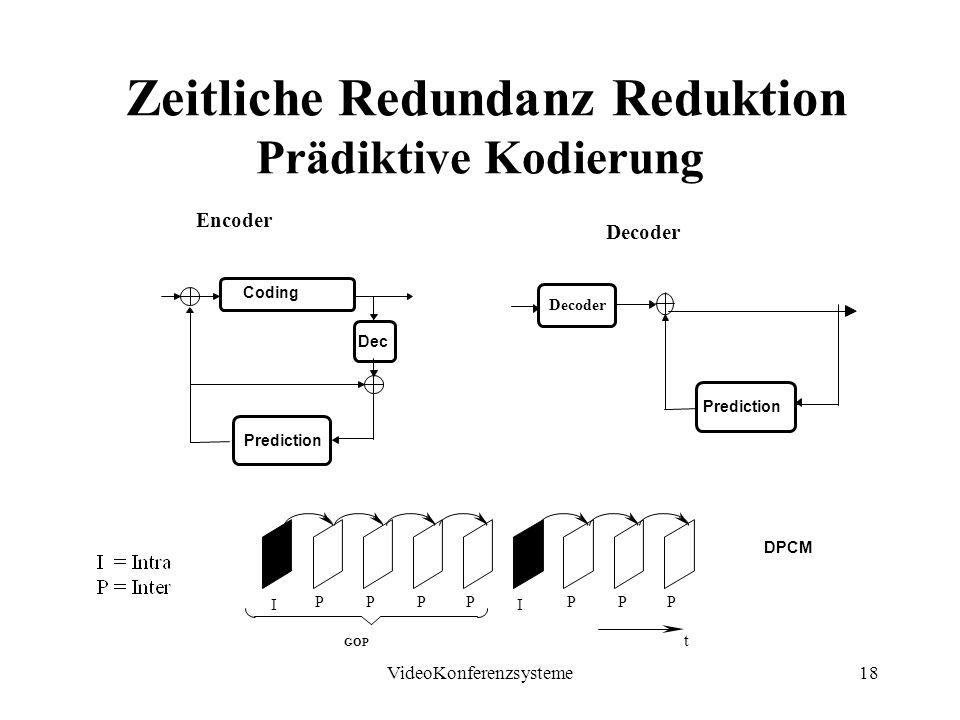 VideoKonferenzsysteme18 Zeitliche Redundanz Reduktion Prädiktive Kodierung t GOP I P PPP I PPP Coding Prediction Dec Encoder Prediction Decoder DPCM