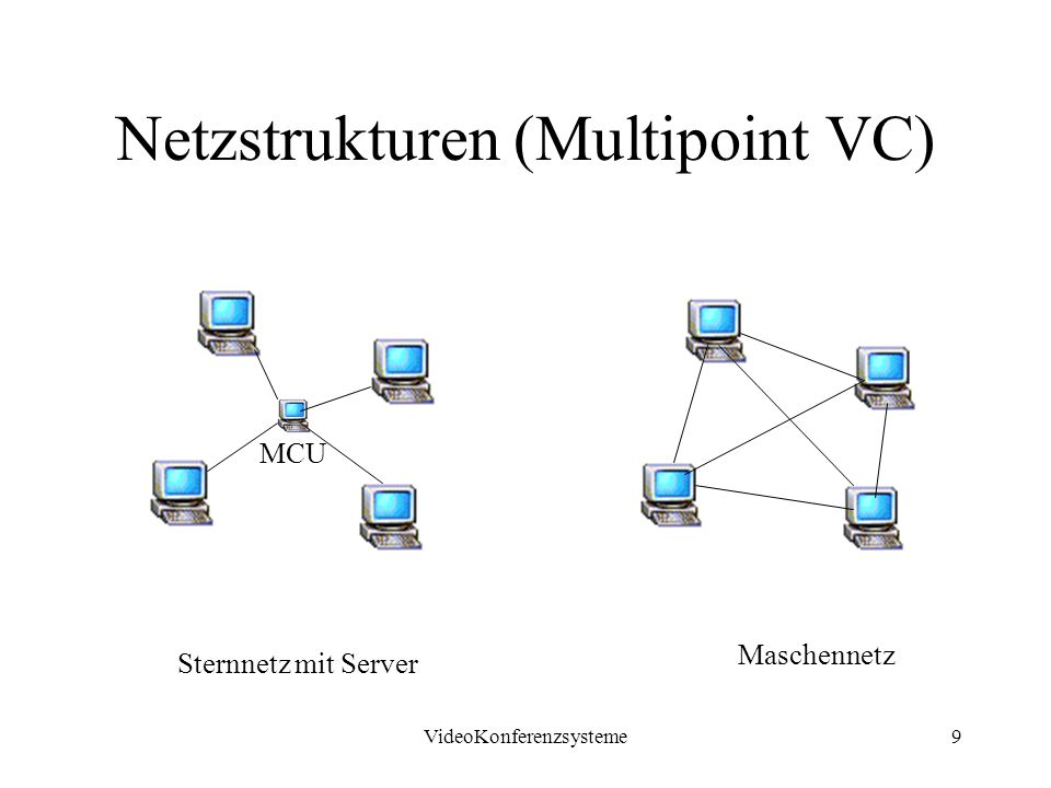 VideoKonferenzsysteme9 Netzstrukturen (Multipoint VC) Sternnetz mit Server Maschennetz MCU
