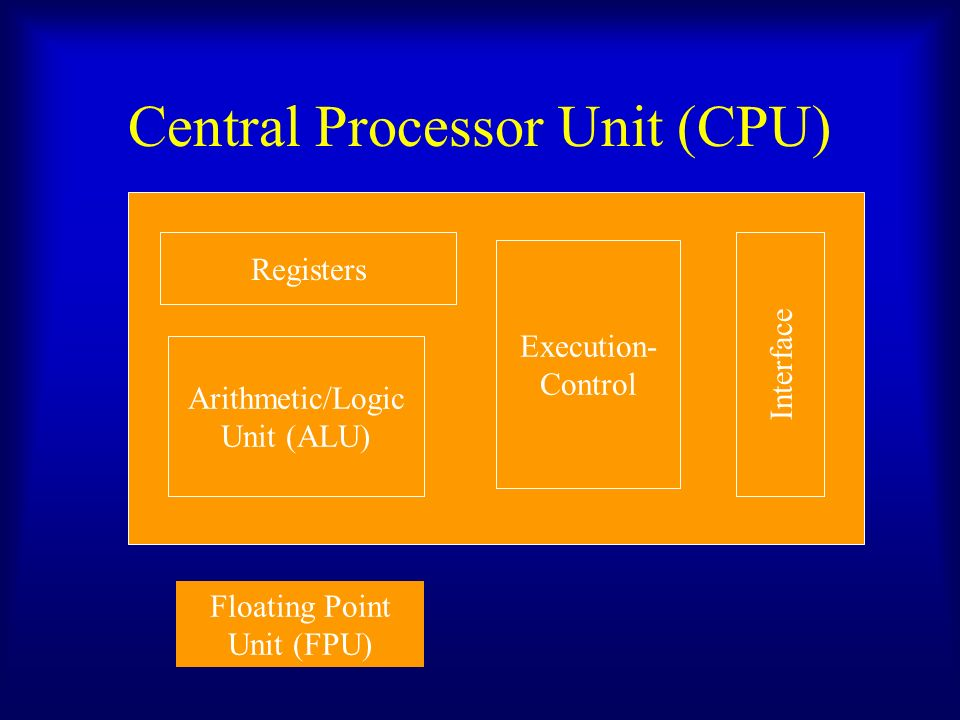Central Processor Unit (CPU) Registers Arithmetic/Logic Unit (ALU) Execution- Control Interface Floating Point Unit (FPU)