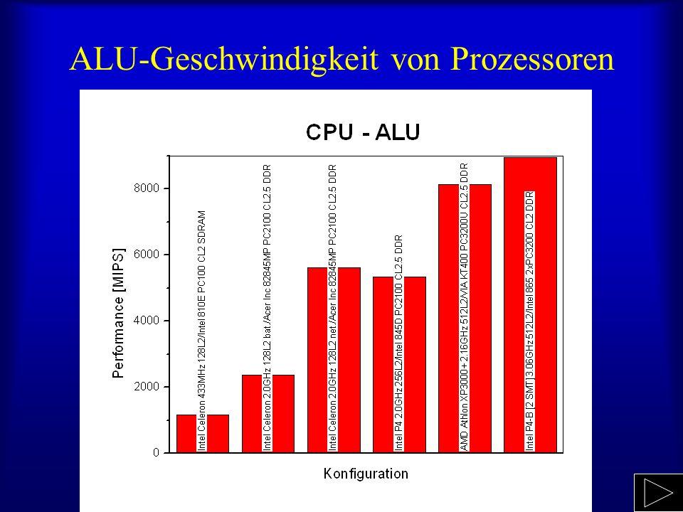 ALU-Geschwindigkeit von Prozessoren