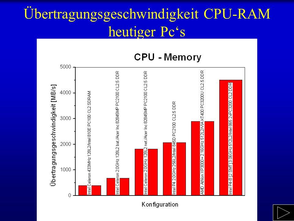 Übertragungsgeschwindigkeit CPU-RAM heutiger Pcs