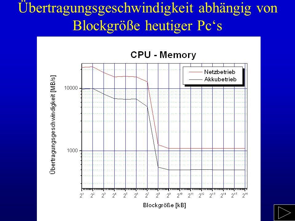 Übertragungsgeschwindigkeit abhängig von Blockgröße heutiger Pcs