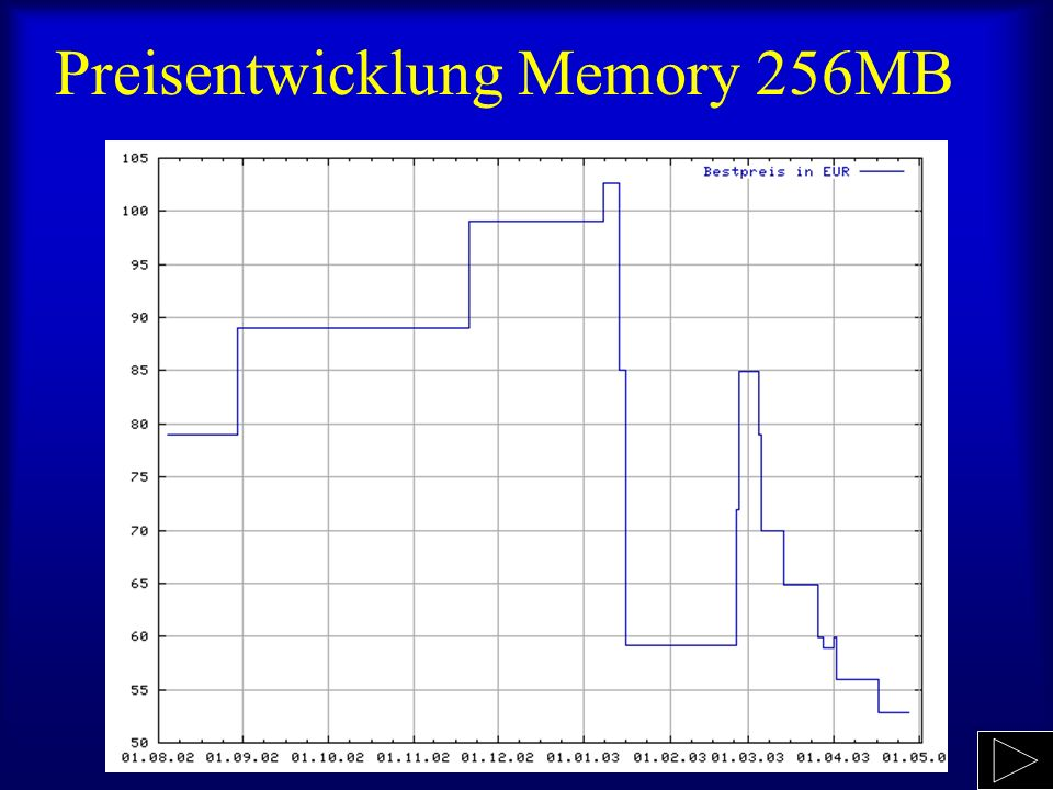 Preisentwicklung Memory 256MB