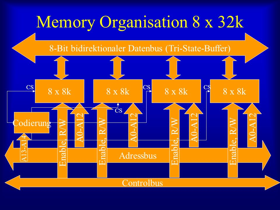 Memory Organisation 8 x 32k 8 x 8k 8-Bit bidirektionaler Datenbus (Tri-State-Buffer) 8 x 8k Adressbus A0-A12 Enable, R/W Controlbus Enable, R/W Codier