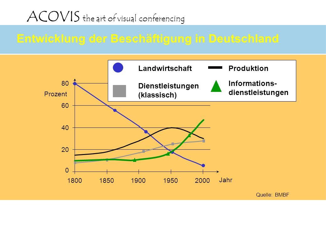 ACOVIS the art of visual conferencing 0 20 40 60 80 18001850190019502000 Prozent Jahr LandwirtschaftProduktion Dienstleistungen (klassisch) Informatio