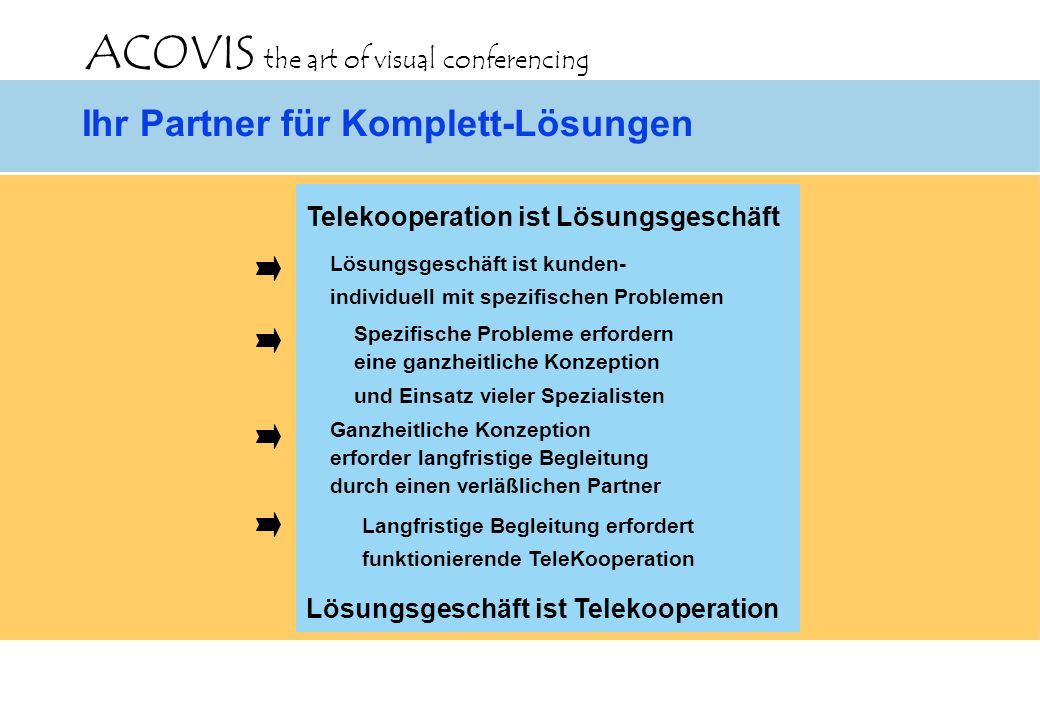 ACOVIS the art of visual conferencing Drei notwendige Kompetenzen BeratungIntegrationSchulung ACOVIS the art of visual conferencing Telekooperations-Projekt