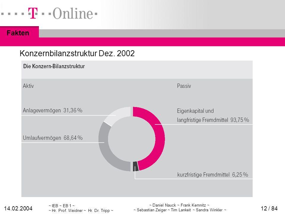 ~ IEB ~ EB 1 ~ ~ Hr. Prof. Weidner ~ Hr. Dr. Tripp ~ 14.02.2004 ~ Daniel Nauck ~ Frank Kemnitz ~ ~ Sebastian Zeiger ~ Tim Lankeit ~ Sandra Winkler ~ 1