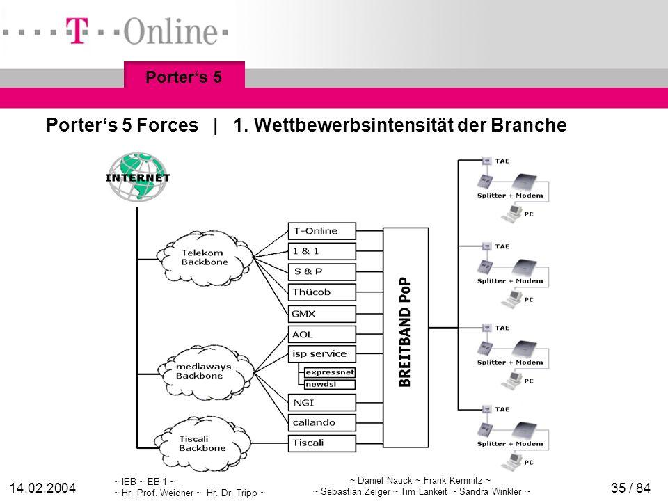 ~ IEB ~ EB 1 ~ ~ Hr. Prof. Weidner ~ Hr. Dr. Tripp ~ 14.02.2004 ~ Daniel Nauck ~ Frank Kemnitz ~ ~ Sebastian Zeiger ~ Tim Lankeit ~ Sandra Winkler ~ 3