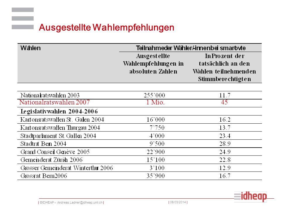 | ©IDHEAP – Andreas.Ladner@idheap.unil.ch | | 06/03/2014 | Ausgestellte Wahlempfehlungen Nationalratswahlen 2007 1 Mio.