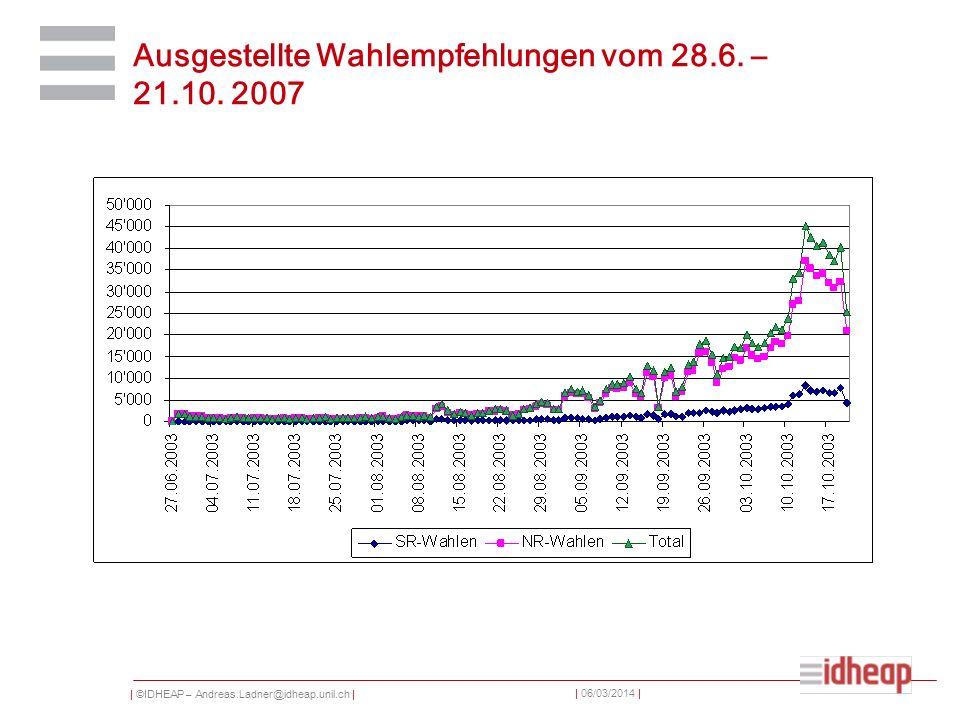 | ©IDHEAP – Andreas.Ladner@idheap.unil.ch | | 06/03/2014 | Ausgestellte Wahlempfehlungen vom 28.6. – 21.10. 2007