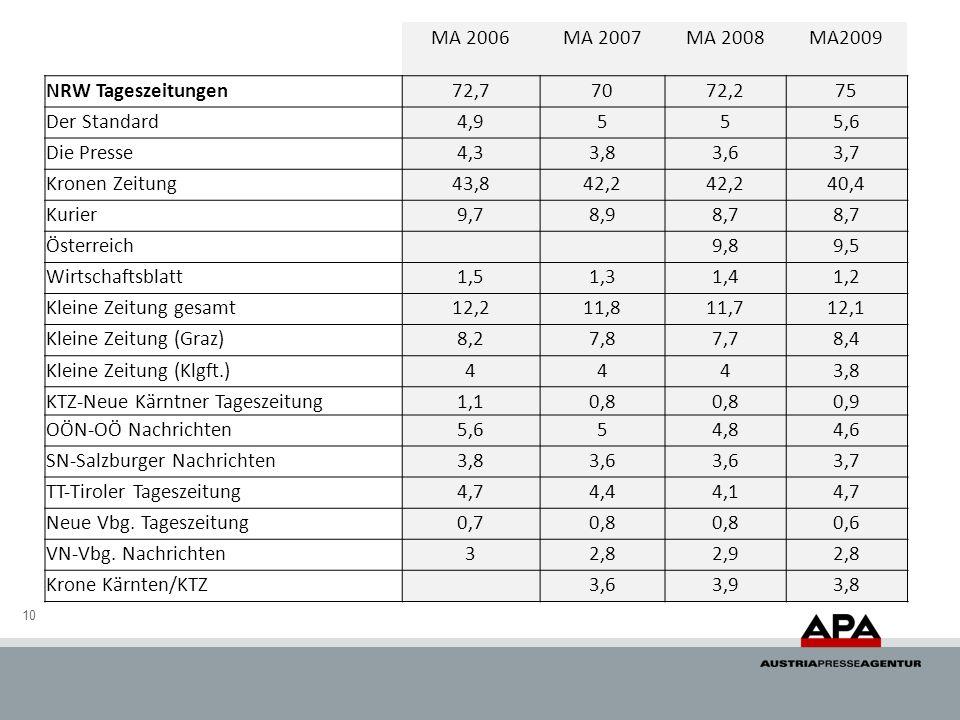 10 MA 2006MA 2007MA 2008MA2009 NRW Tageszeitungen72,77072,275 Der Standard4,9555,6 Die Presse4,33,83,63,7 Kronen Zeitung43,842,2 40,4 Kurier9,78,98,7