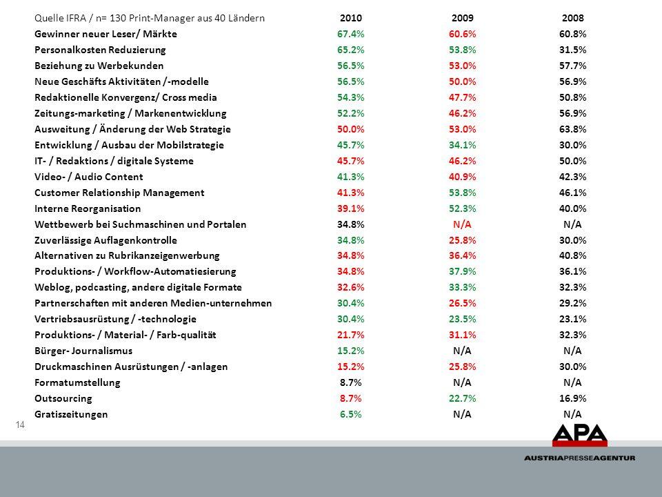 14 Quelle IFRA / n= 130 Print-Manager aus 40 Ländern201020092008 Gewinner neuer Leser/ Märkte67.4%60.6%60.8% Personalkosten Reduzierung65.2%53.8%31.5%