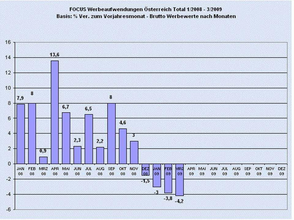 FOCUS-Zahlen 1-8/2009 / 2008 15