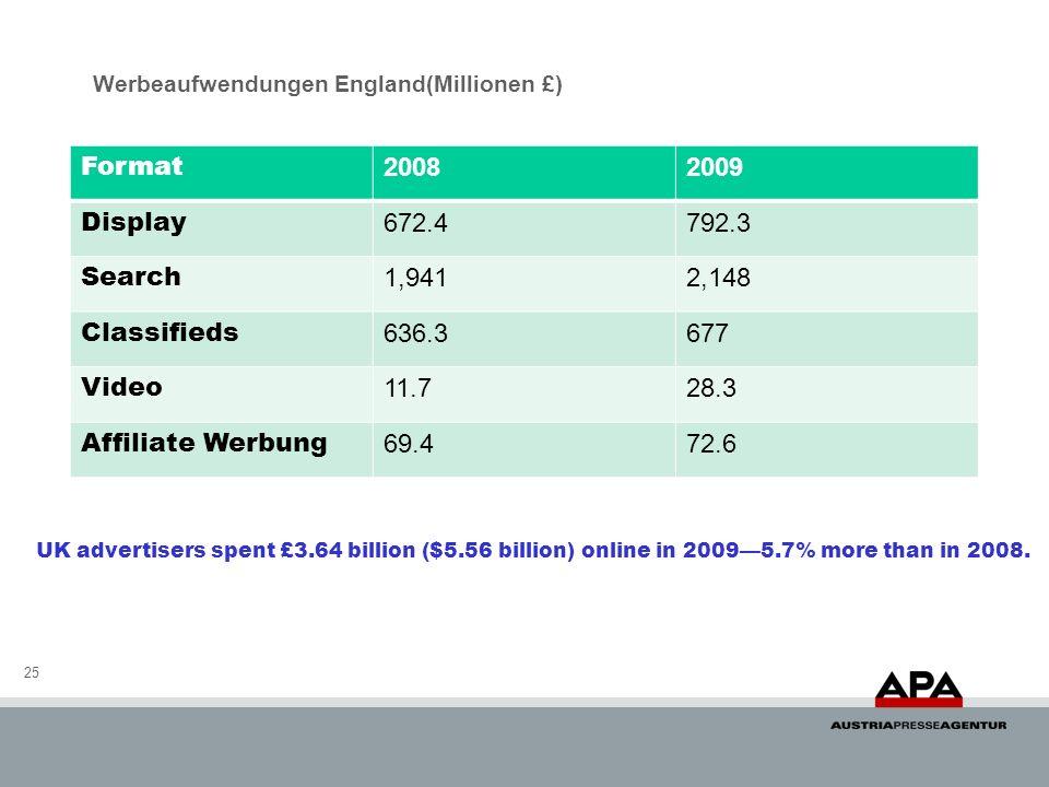 Werbeaufwendungen England(Millionen £) 25 Format 20082009 Display 672.4792.3 Search 1,9412,148 Classifieds 636.3677 Video 11.728.3 Affiliate Werbung 6
