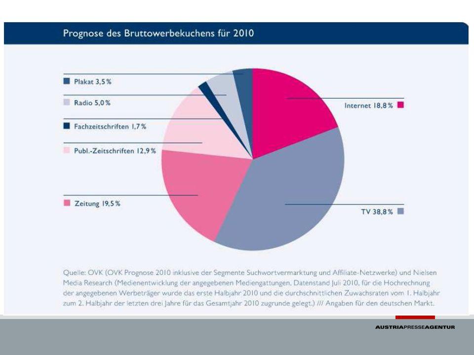 Werbemarkt Deutschland (Marktanteil Prognose 2010) 26
