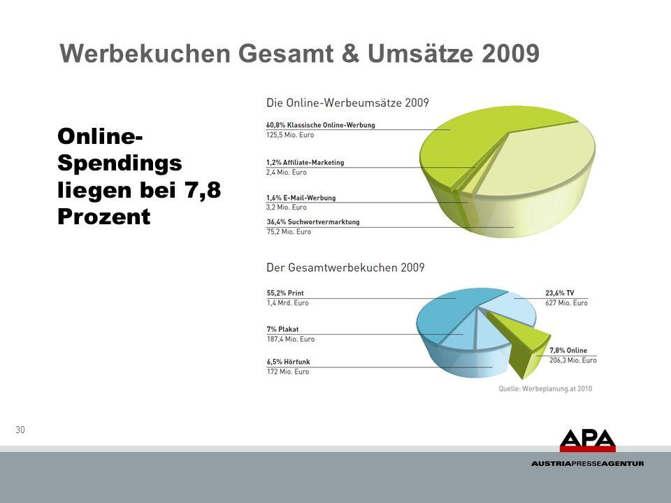 Werbekuchen Gesamt & Umsätze 2009 30 Online- Spendings liegen bei 7,8 Prozent