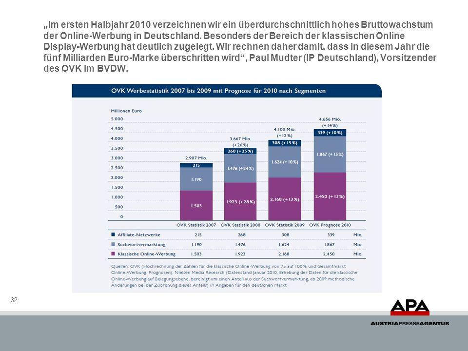 Im ersten Halbjahr 2010 verzeichnen wir ein überdurchschnittlich hohes Bruttowachstum der Online-Werbung in Deutschland. Besonders der Bereich der kla
