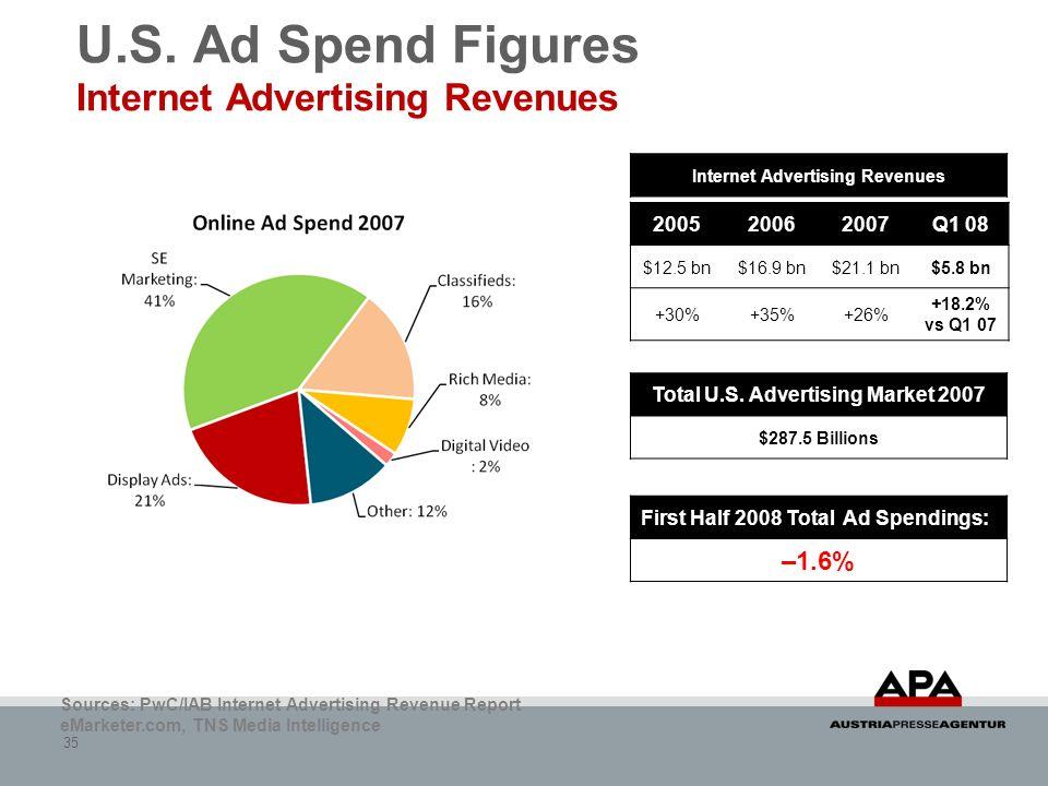 35 U.S. Ad Spend Figures Internet Advertising Revenues Sources: PwC/IAB Internet Advertising Revenue Report eMarketer.com, TNS Media Intelligence 2005