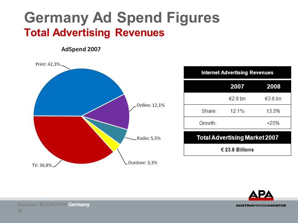 38 Germany Ad Spend Figures Total Advertising Revenues Sources: BVDW/OVK Germany 2007 2008 2.9 bn3.6 bn Share:12.1%13.5% Growth:+25% Total Advertising