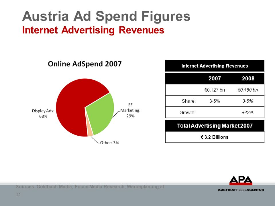 41 Austria Ad Spend Figures Internet Advertising Revenues Sources: Goldbach Media, Focus Media Research, Werbeplanung.at 2007 2008 0.127 bn0.180 bn Sh