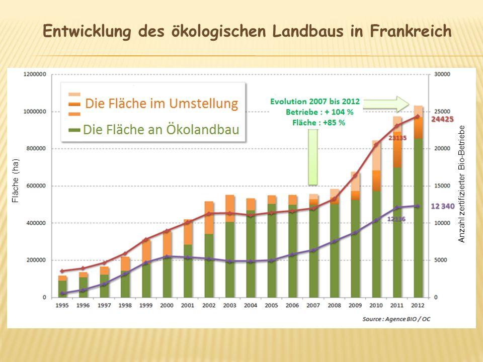 Fläche (ha) Anzahl zertifizierter Bio-Betriebe Entwicklung des ökologischen Landbaus in Frankreich