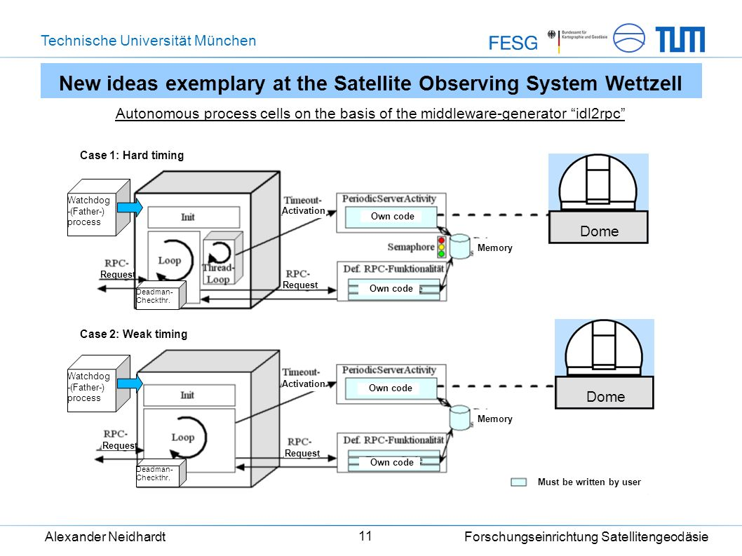 Technische Universität München Alexander Neidhardt Forschungseinrichtung Satellitengeodäsie 11 New ideas exemplary at the Satellite Observing System W