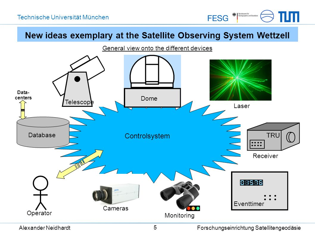 Technische Universität München Alexander Neidhardt Forschungseinrichtung Satellitengeodäsie 6 Controlsystem New ideas exemplary at the Satellite Observing System Wettzell Representation of the different devices with software modules Telescope Dome Laser Receiver Eventtimer MonitoringCameras Database Data- centers Operator tcudomectrllaserctrl tru eventtimer sysmon sensicam GUI slrdbsap slrscheduler