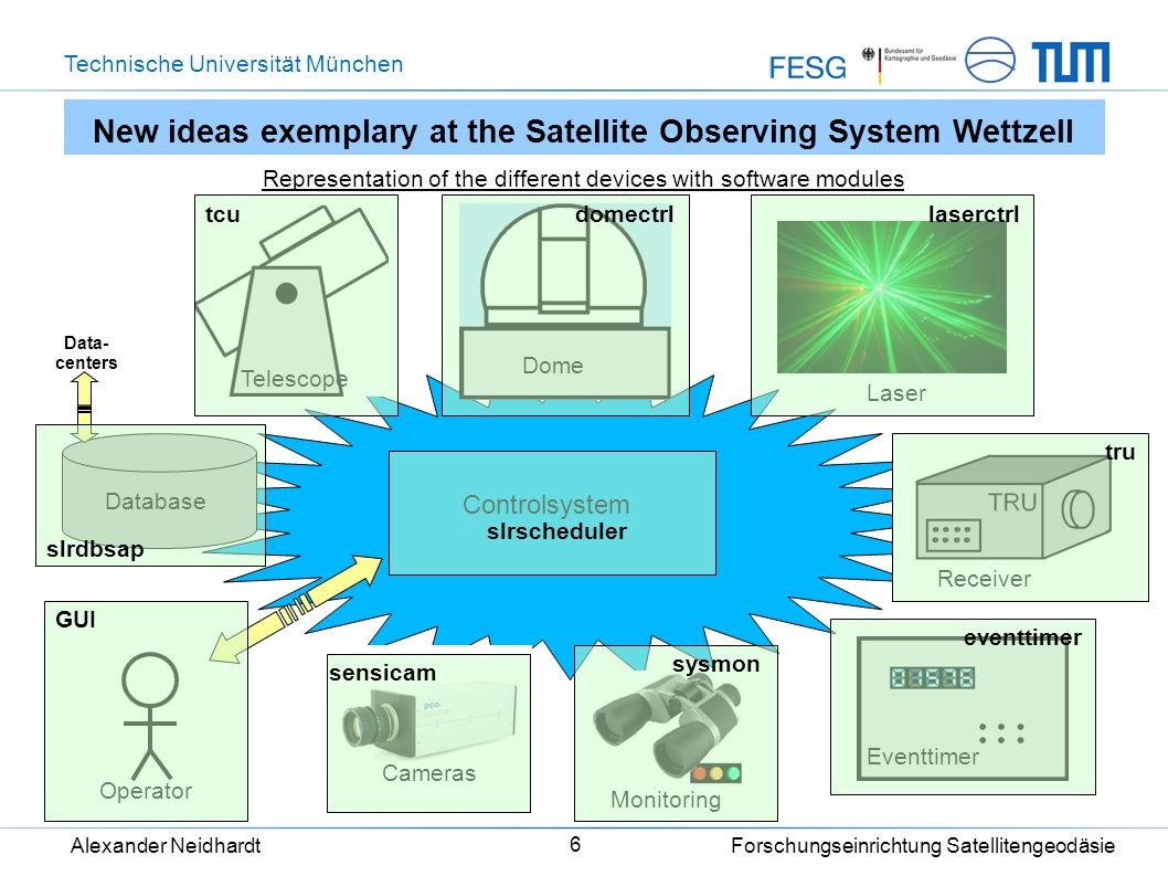 Technische Universität München Alexander Neidhardt Forschungseinrichtung Satellitengeodäsie 17 The idea – remote control of VLBI at OHiggins/Antarctica Field System Shared Mem.